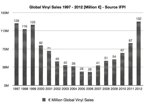 Vinyl sales 1997 - 2012 € Million