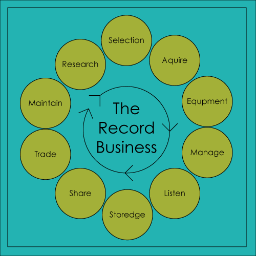 record-business