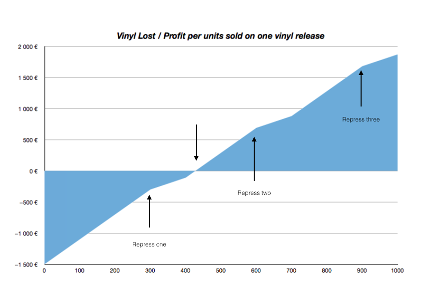 Vinyl profits and lost per release